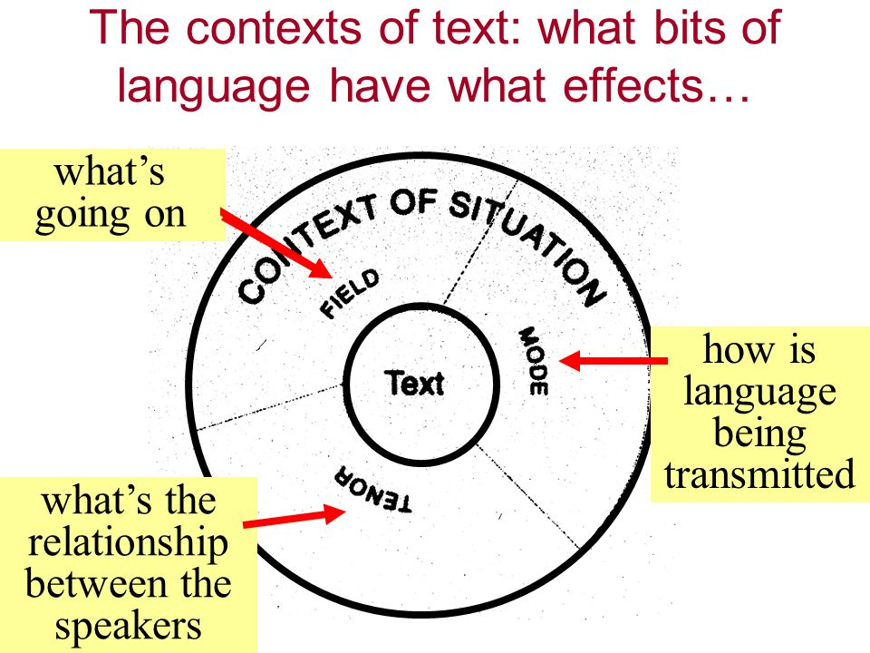 The contexts of text: what bits of language have what effects… what's going on how is language being transmitted what's going on what's the relationship between the speakers
