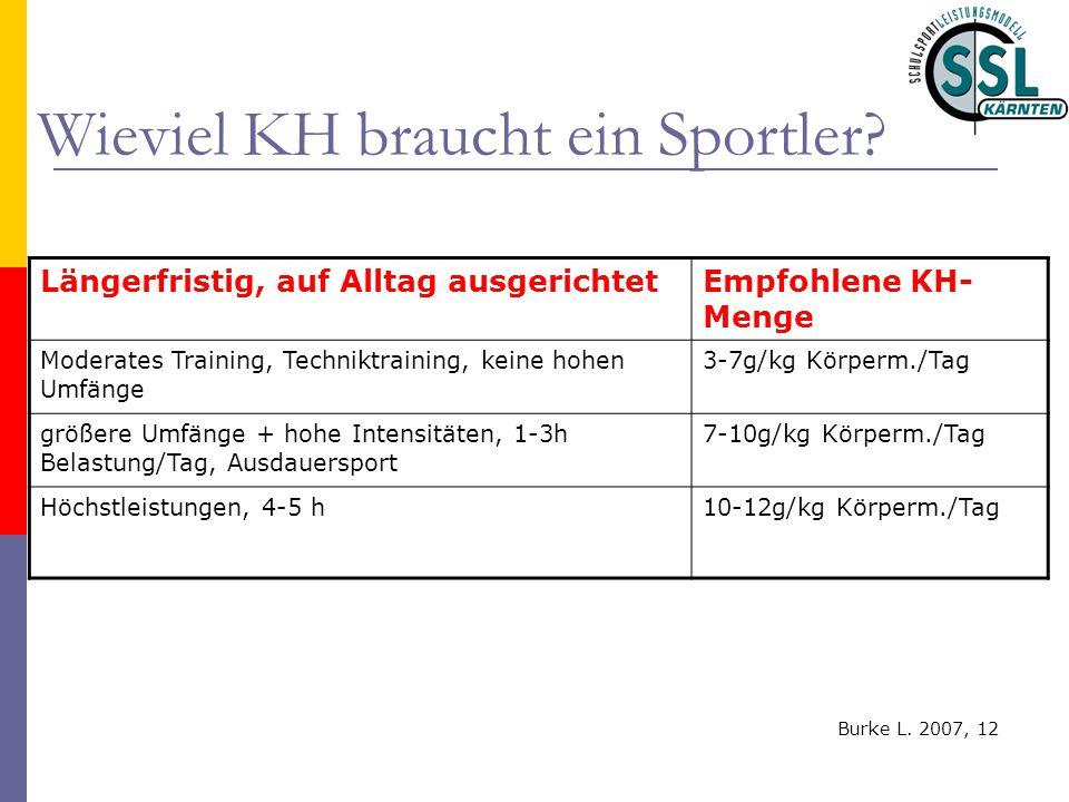 Wieviel KH braucht ein Sportler? Längerfristig, auf Alltag ausgerichtetEmpfohlene KH- Menge Moderates Training, Techniktraining, keine hohen Umfänge 3