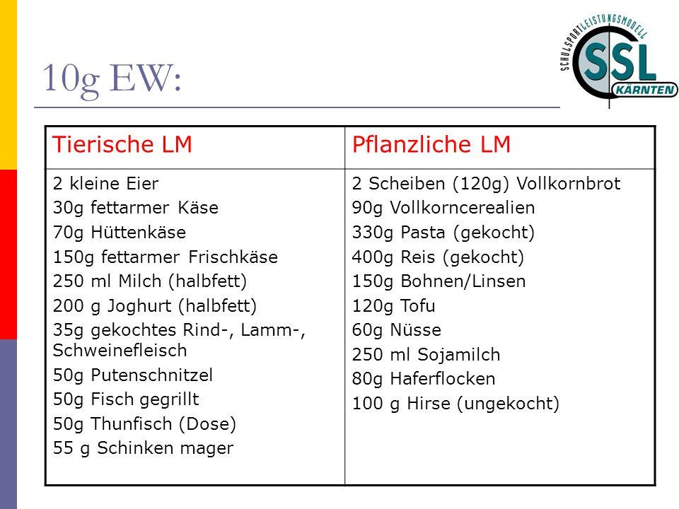 10g EW: Tierische LMPflanzliche LM 2 kleine Eier 30g fettarmer Käse 70g Hüttenkäse 150g fettarmer Frischkäse 250 ml Milch (halbfett) 200 g Joghurt (ha