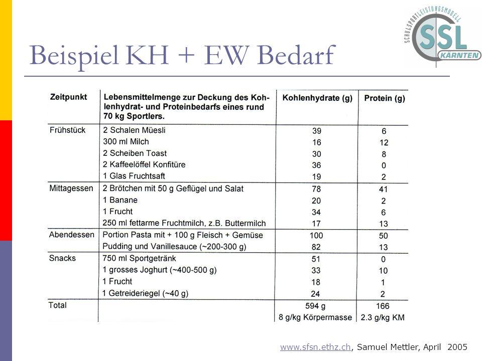Beispiel KH + EW Bedarf www.sfsn.ethz.chwww.sfsn.ethz.ch, Samuel Mettler, April 2005