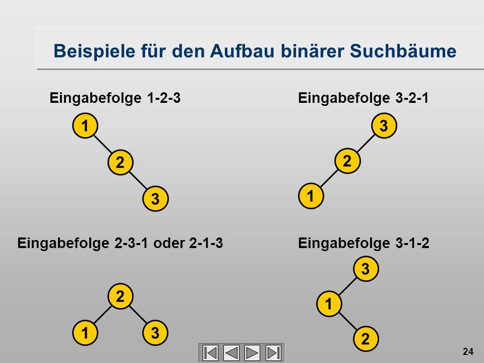 24 Eingabefolge 1-2-3 1 2 3 Eingabefolge 3-2-1 Eingabefolge 2-3-1 oder 2-1-3 2 13 Eingabefolge 3-1-2 Beispiele für den Aufbau binärer Suchbäume 1 2 3