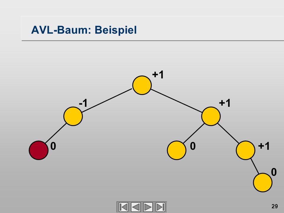 29 AVL-Baum: Beispiel 00 0 +1 +1