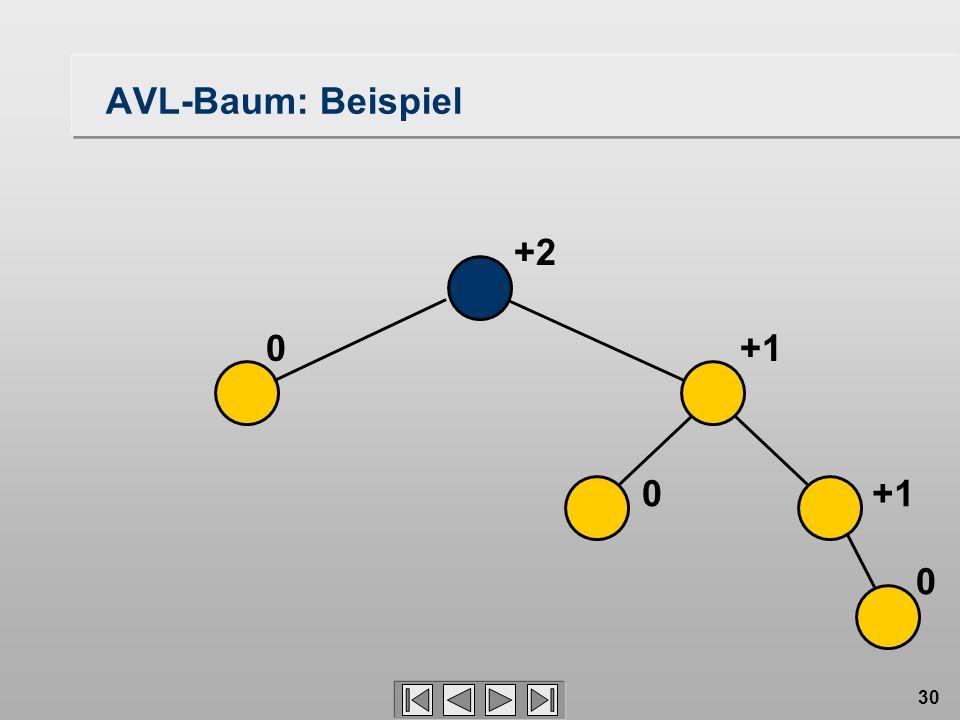 30 0 0 +1 0 +2 AVL-Baum: Beispiel