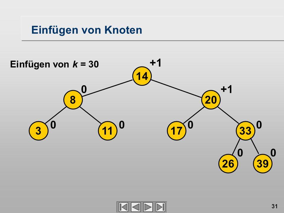 31 Einfügen von Knoten 2639 17113 208 33 14 00 0000 0+1 Einfügen von k = 30