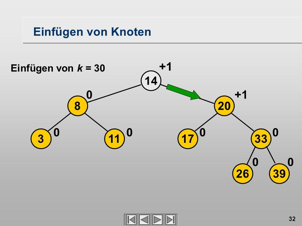 32 14 113 8 00 0 2639 17 20 33 00 00 +1 Einfügen von Knoten Einfügen von k = 30