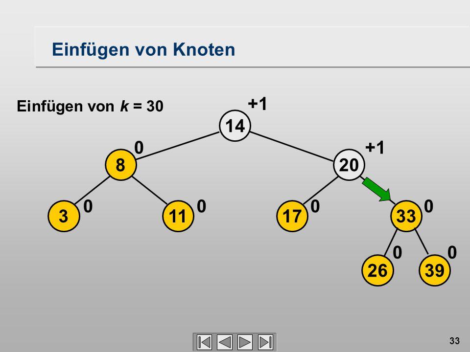 33 14 113 8 00 0 2639 17 20 33 00 00 +1 Einfügen von Knoten Einfügen von k = 30