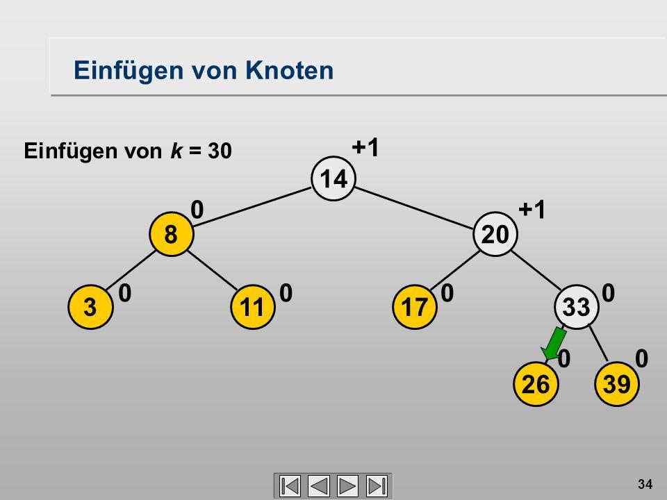34 17 20 14 0 2639 33 00 0 113 8 00 0 +1 Einfügen von Knoten Einfügen von k = 30