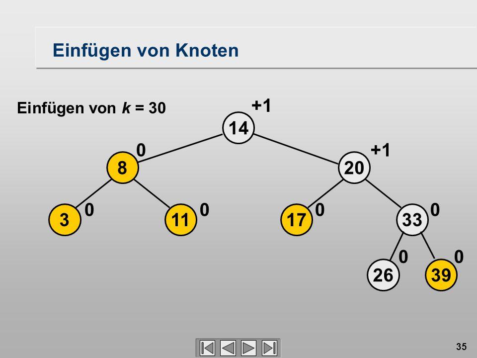 35 17 20 14 0 2639 33 00 0 113 8 00 0 +1 Einfügen von Knoten Einfügen von k = 30