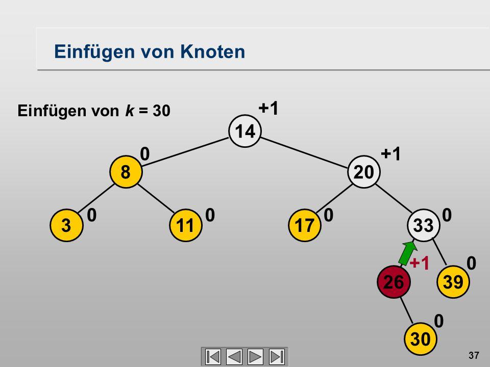 37 14 +1 113 8 00 0 17 20 0 +1 30 2639 33 0 0 0 Einfügen von Knoten Einfügen von k = 30
