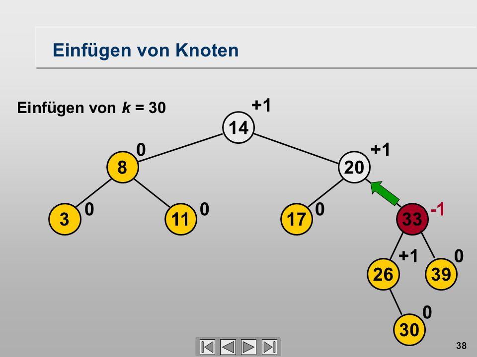 38 17 20 14 0 113 8 00 0 +1 2639 33 30 0+1 0 Einfügen von Knoten Einfügen von k = 30