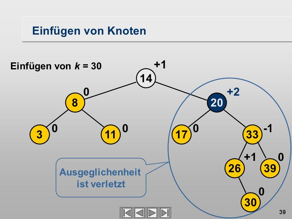 39 17 20 14 0 113 8 00 0 +2 +1 2639 33 30 0+1 0 Ausgeglichenheit ist verletzt Einfügen von Knoten Einfügen von k = 30