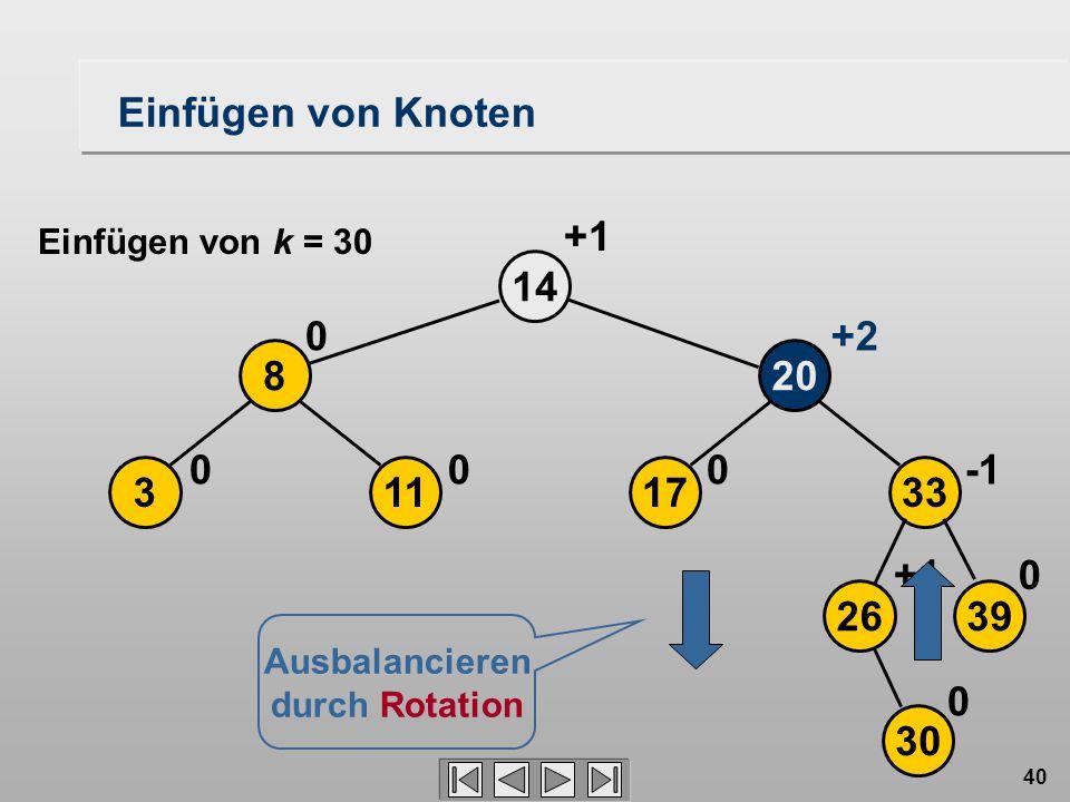 40 17 20 14 0 113 8 00 0+2 +1 2639 33 30 0+1 0 Ausbalancieren durch Rotation Einfügen von Knoten Einfügen von k = 30