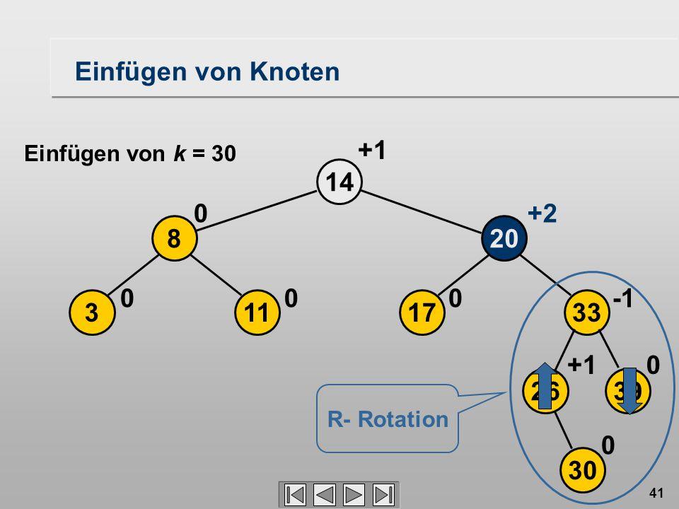 41 2639 17113 208 33 14 30 0+1 000 0+2 +1 0 Einfügen von Knoten R- Rotation Einfügen von k = 30