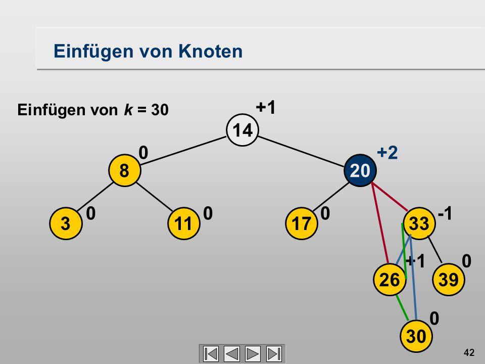 42 17 20 14 0 113 8 00 0 +2 +1 2639 33 30 0+1 0 Einfügen von Knoten Einfügen von k = 30