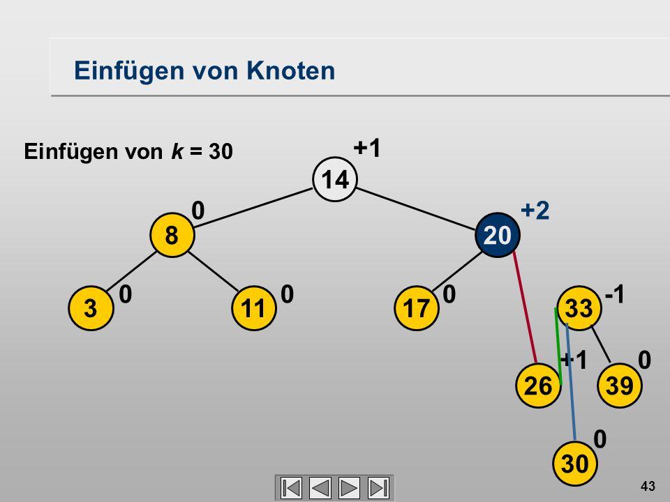 43 2639 17113 208 33 14 30 0+1 000 0+2 +1 0 Einfügen von Knoten Einfügen von k = 30