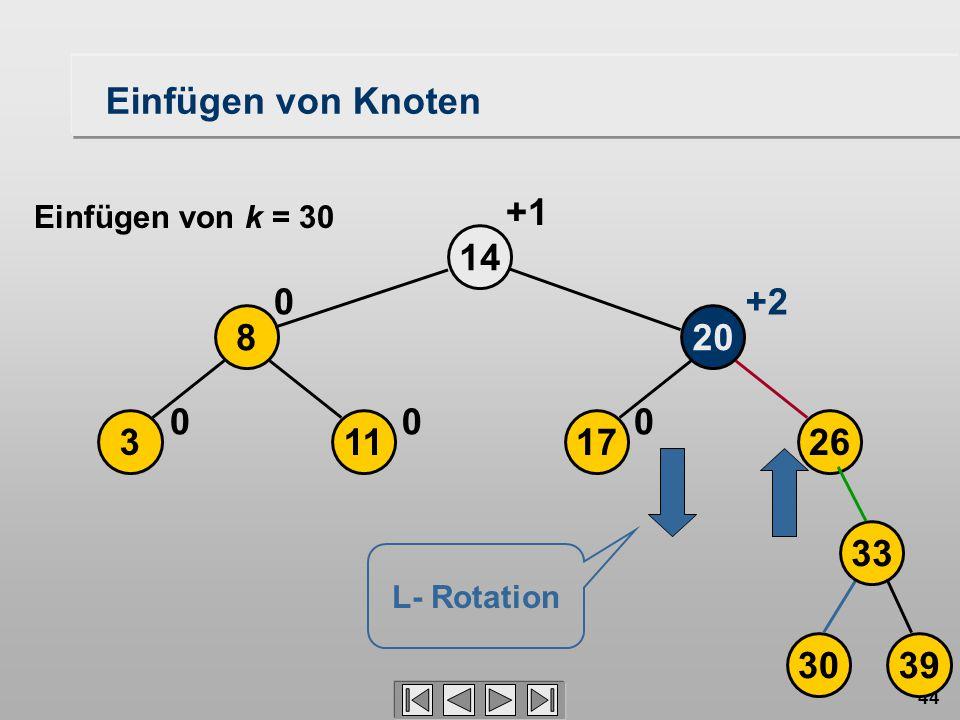 44 17 20 14 0 113 8 00 0 +2 +1 26 3039 33 L- Rotation Einfügen von Knoten Einfügen von k = 30