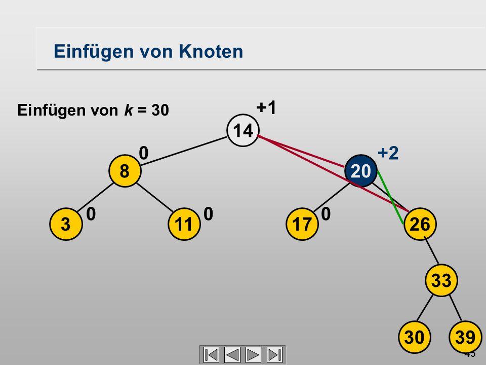 45 17 20 26 14 0 113 8 00 0+2 +1 3039 33 Einfügen von Knoten Einfügen von k = 30