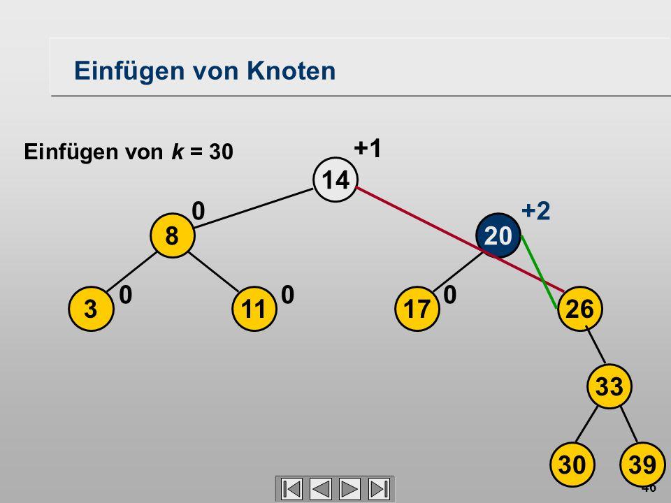 46 17113 208 26 14 000 0+2 +1 3039 33 Einfügen von Knoten Einfügen von k = 30