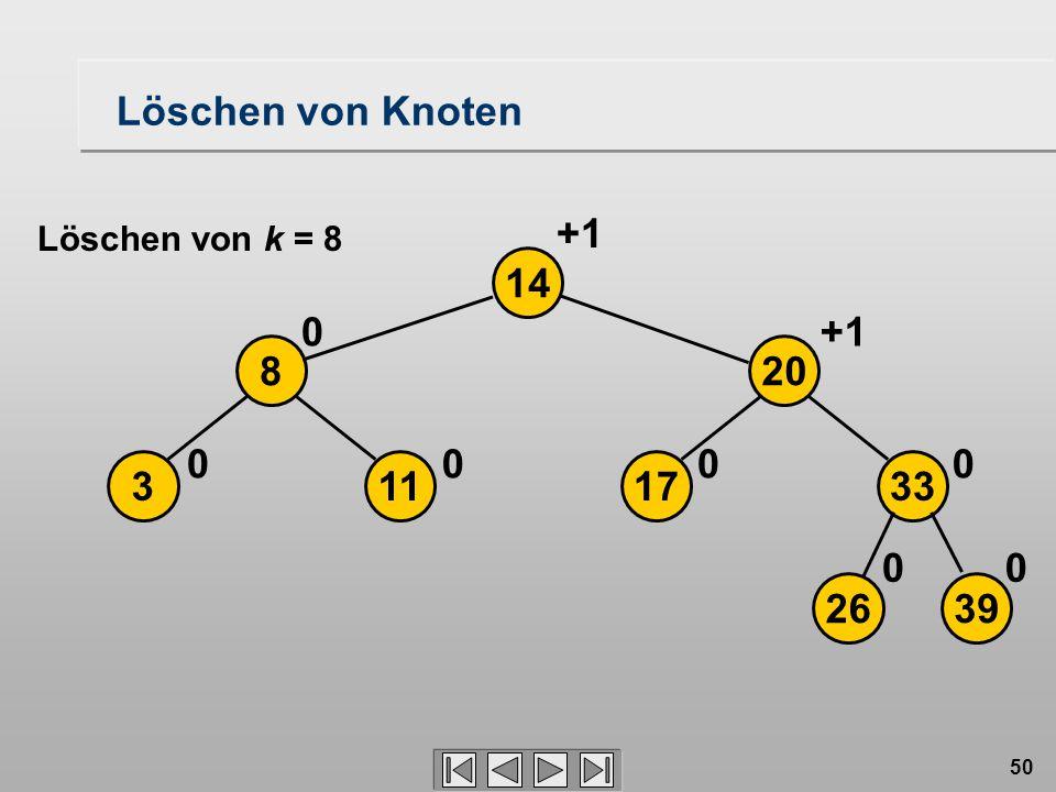 50 Löschen von Knoten 2639 17113 208 33 14 00 0000 0+1 Löschen von k = 8