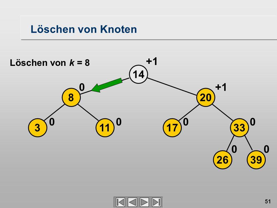 51 Löschen von Knoten 2639 17113 208 33 14 00 0000 0+1 Löschen von k = 8