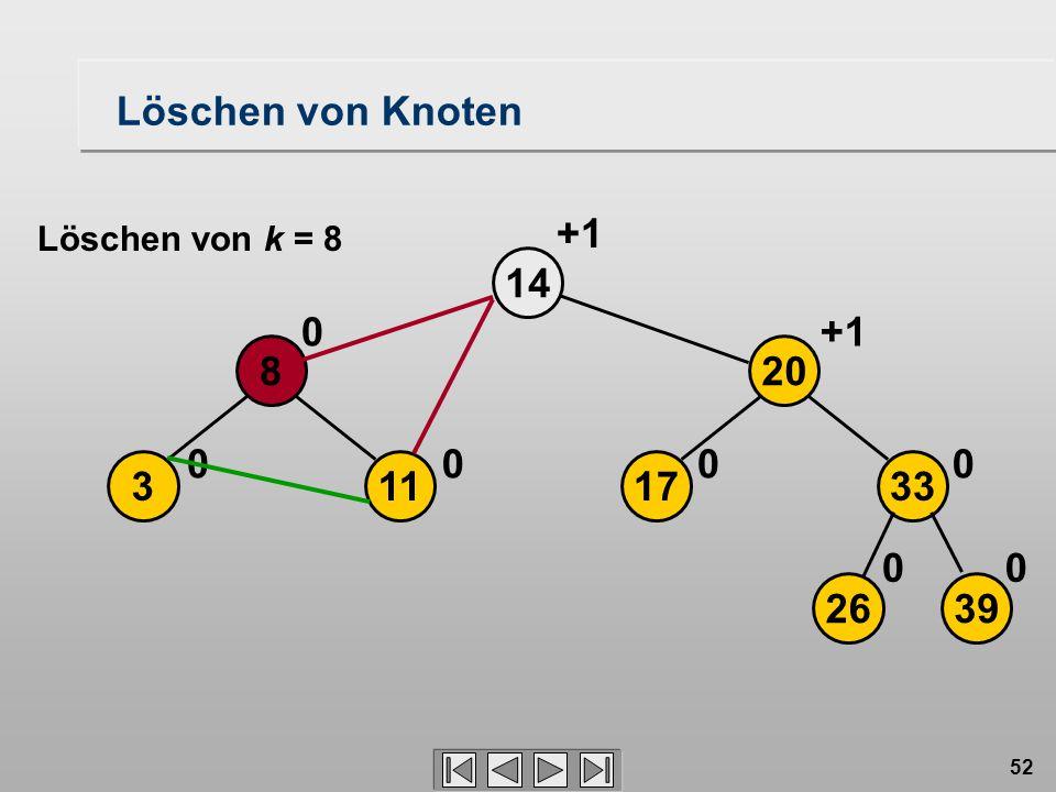 52 Löschen von Knoten 113 8 14 00 0 2639 17 20 33 00 00 +1 Löschen von k = 8