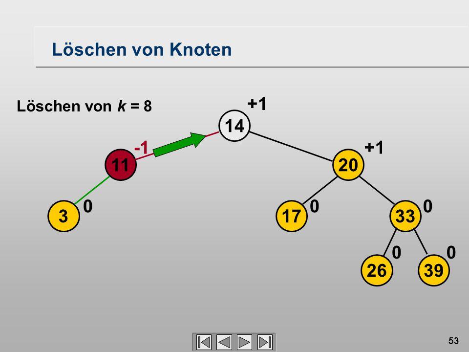 53 Löschen von Knoten 3 14 0 11 2639 17 20 33 00 00 +1 Löschen von k = 8