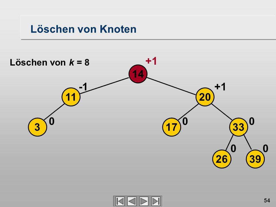 54 Löschen von Knoten 3 14 0 11 2639 17 20 33 00 00 +1 Löschen von k = 8