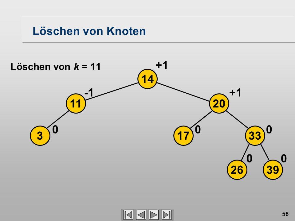 56 Löschen von Knoten 3 14 0 11 2639 17 20 33 00 00 +1 Löschen von k = 11