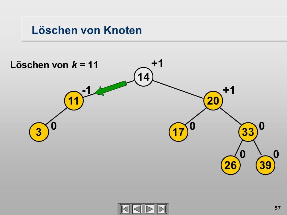 57 Löschen von Knoten 3 14 0 11 2639 17 20 33 00 00 +1 Löschen von k = 11