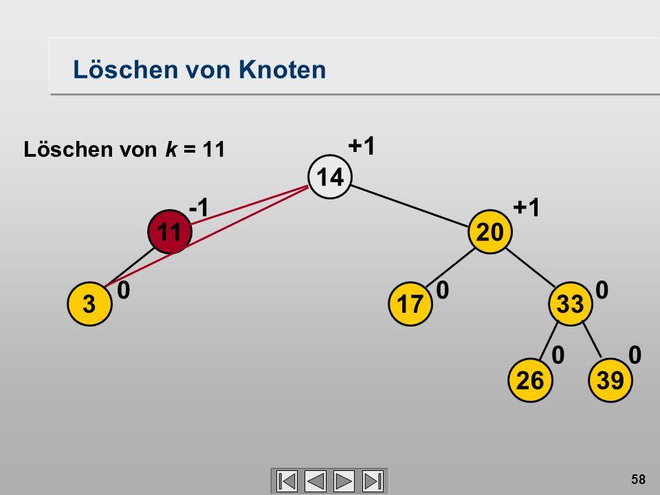 58 Löschen von Knoten 3 14 0 11 2639 17 20 33 00 00 +1 Löschen von k = 11