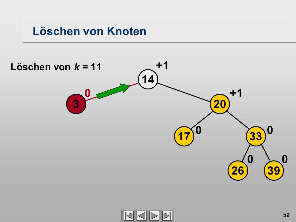59 Löschen von Knoten 14 3 0 2639 17 20 33 00 00 +1 Löschen von k = 11