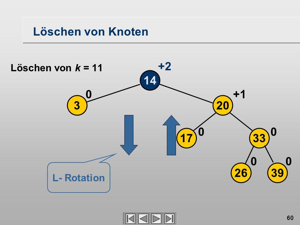 60 Löschen von Knoten 14 3 0 2639 17 20 33 00 00 +1 +2 Löschen von k = 11 L- Rotation