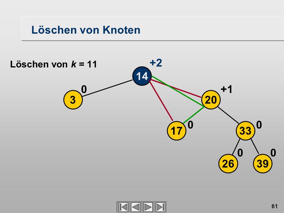 61 Löschen von Knoten 14 3 0 2639 17 20 33 00 00 +1 +2 Löschen von k = 11
