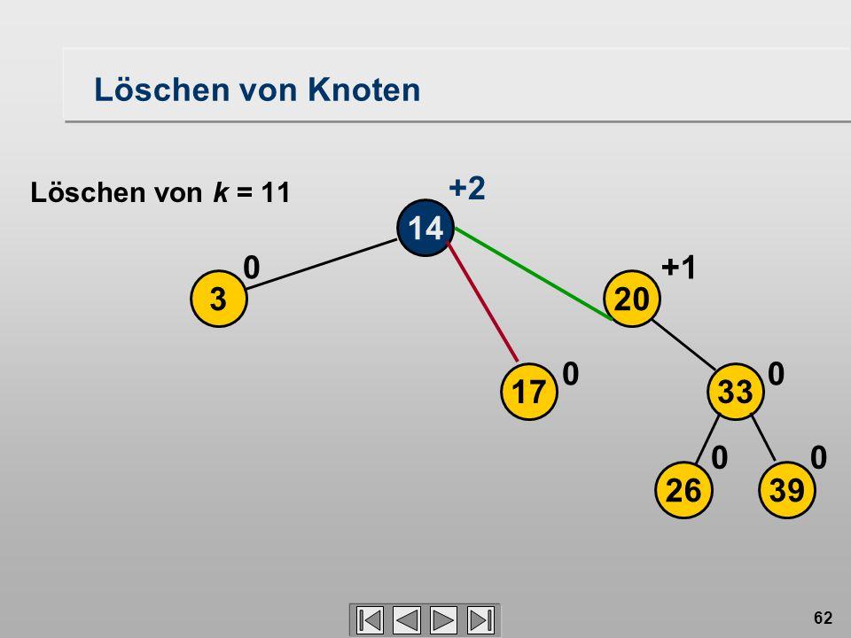 62 Löschen von Knoten 14 3 0 2639 17 20 33 00 00 +1 +2 Löschen von k = 11