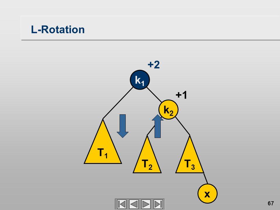 67 L-Rotation T1T1 T2T2 T3T3 k1k1 k2k2 x +1 +2
