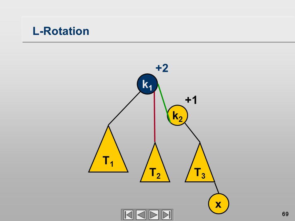69 L-Rotation T1T1 T2T2 T3T3 k1k1 k2k2 x +1 +2