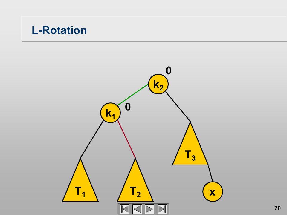 70 L-Rotation T1T1 k1k1 k2k2 x 0 T2T2 T3T3 0