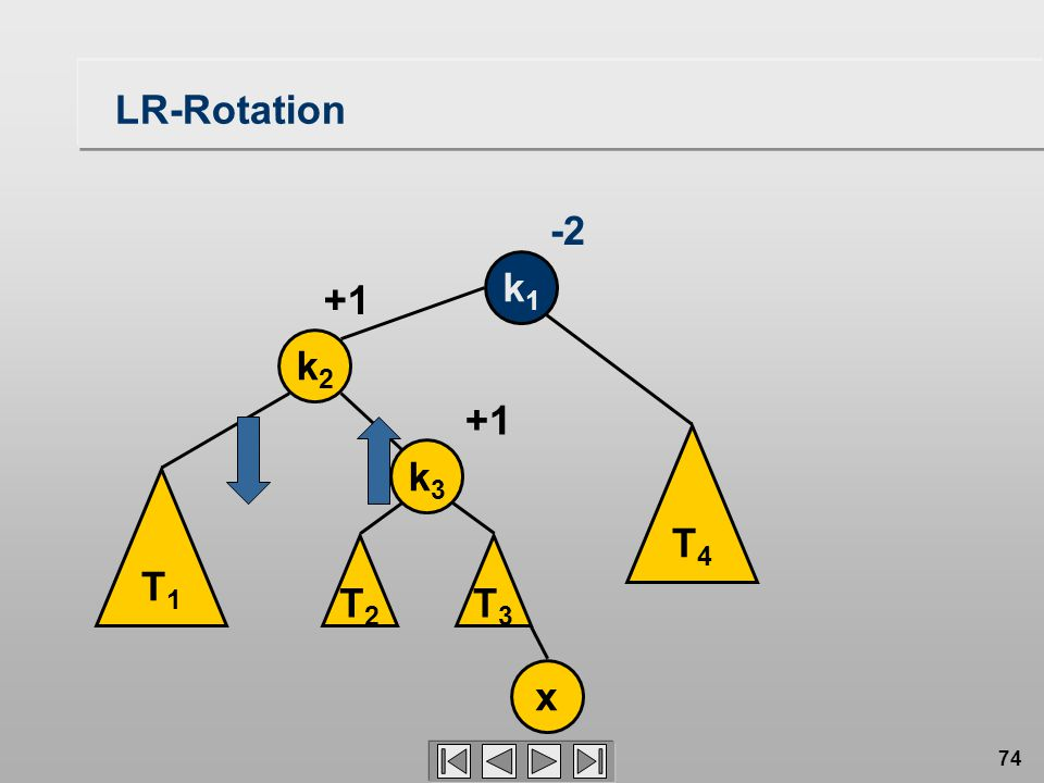 74 LR-Rotation k1k1 -2 T4T4 T1T1 k2k2 x +1 T3T3 k3k3 T2T2