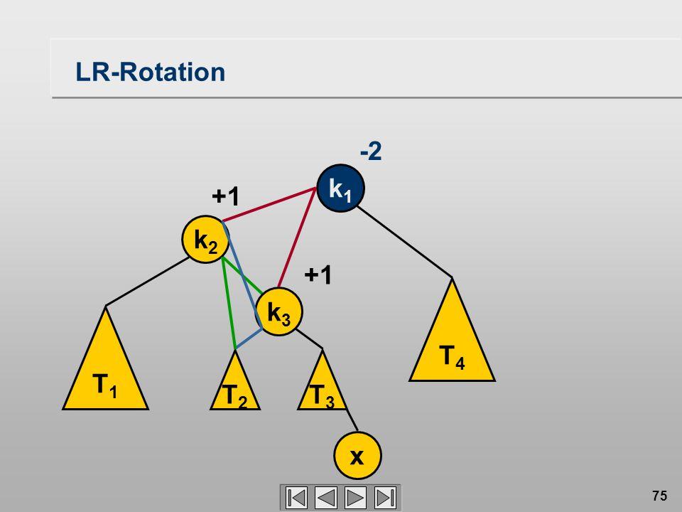 75 LR-Rotation k1k1 -2 T1T1 k2k2 x +1 T3T3 T4T4 k3k3 T2T2