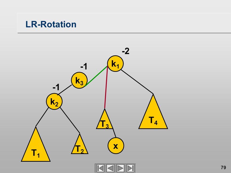 79 LR-Rotation T1T1 k2k2 k1k1 x -2 T3T3 T4T4 k3k3 T2T2