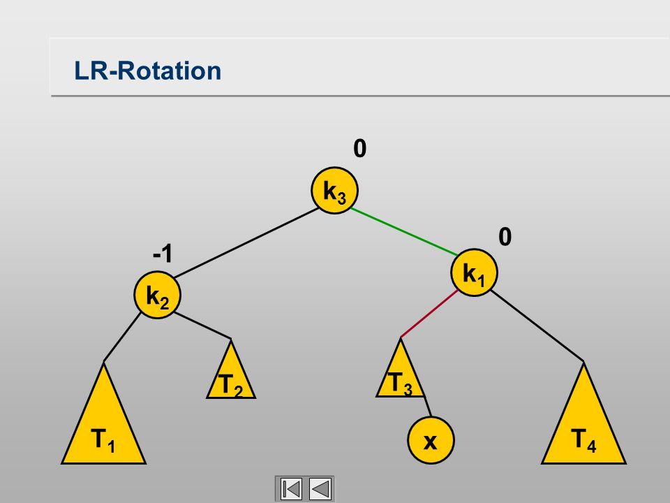 LR-Rotation T1T1 k2k2 k1k1 x 0 0 T3T3 T4T4 k3k3 T2T2