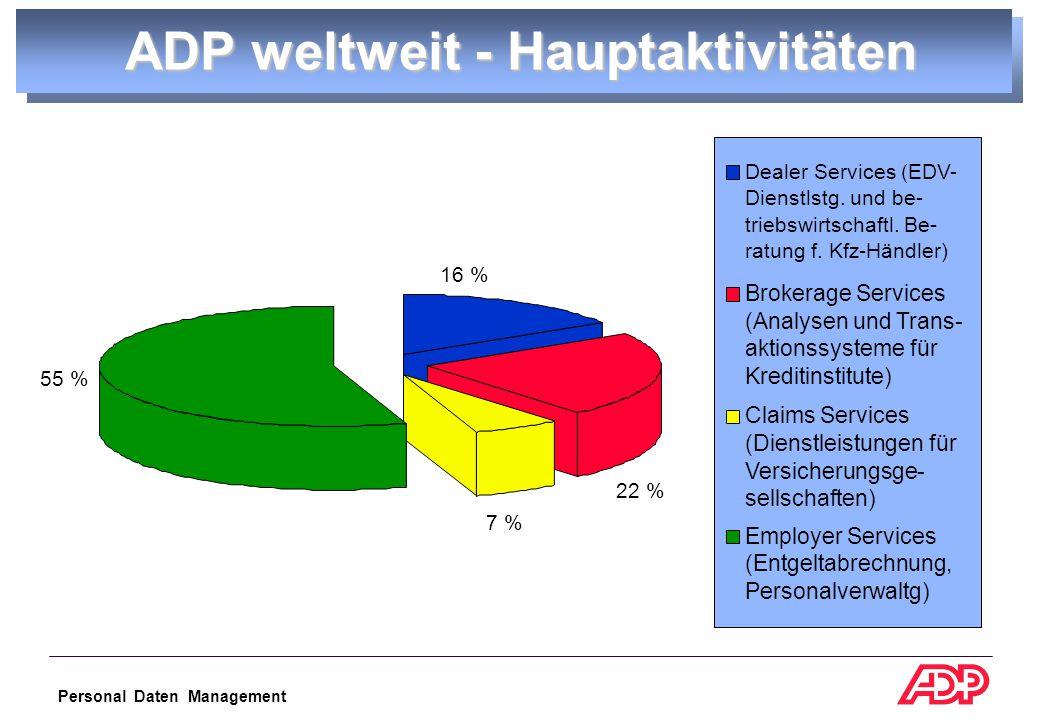 Personal Daten Management 55 % 16 % 7 % 22 % Dealer Services (EDV- Dienstlstg.