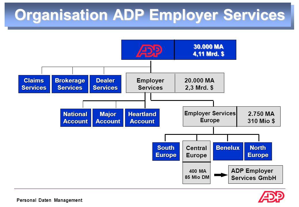 Personal Daten Management 17 Euro-Fahrplan 1.