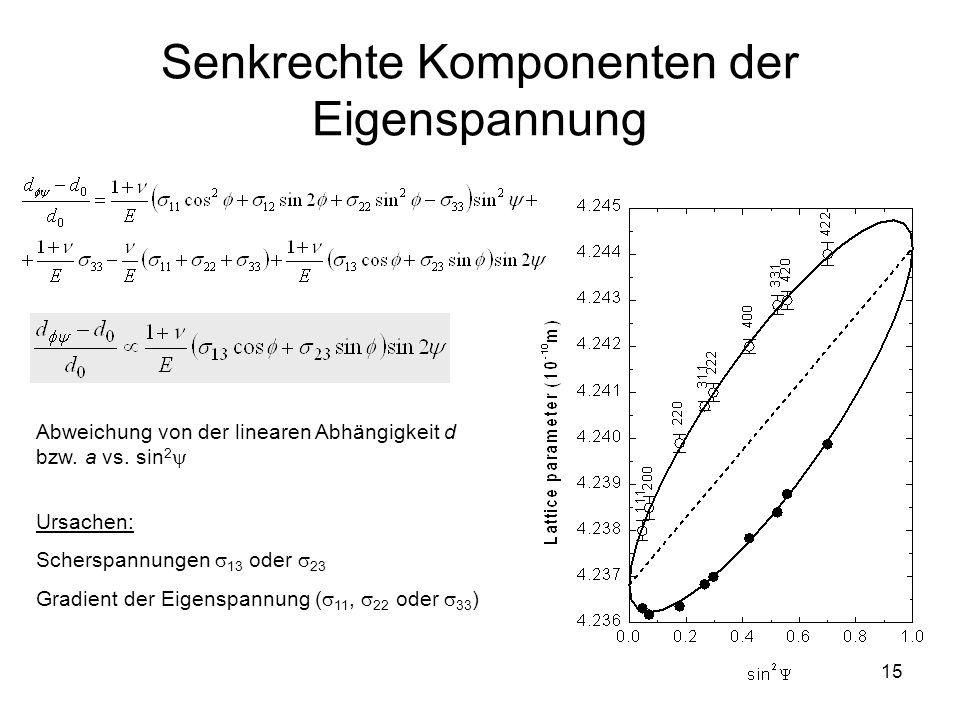 15 Senkrechte Komponenten der Eigenspannung Abweichung von der linearen Abhängigkeit d bzw. a vs. sin 2  Ursachen: Scherspannungen  13 oder  23 Gra