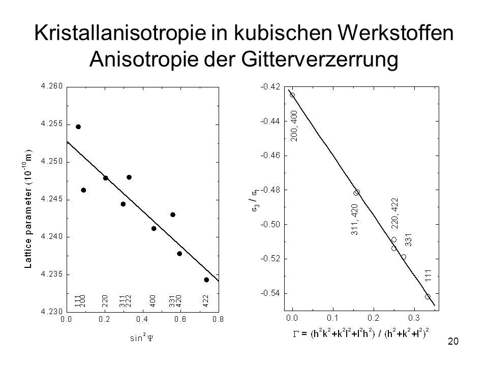 20 Kristallanisotropie in kubischen Werkstoffen Anisotropie der Gitterverzerrung