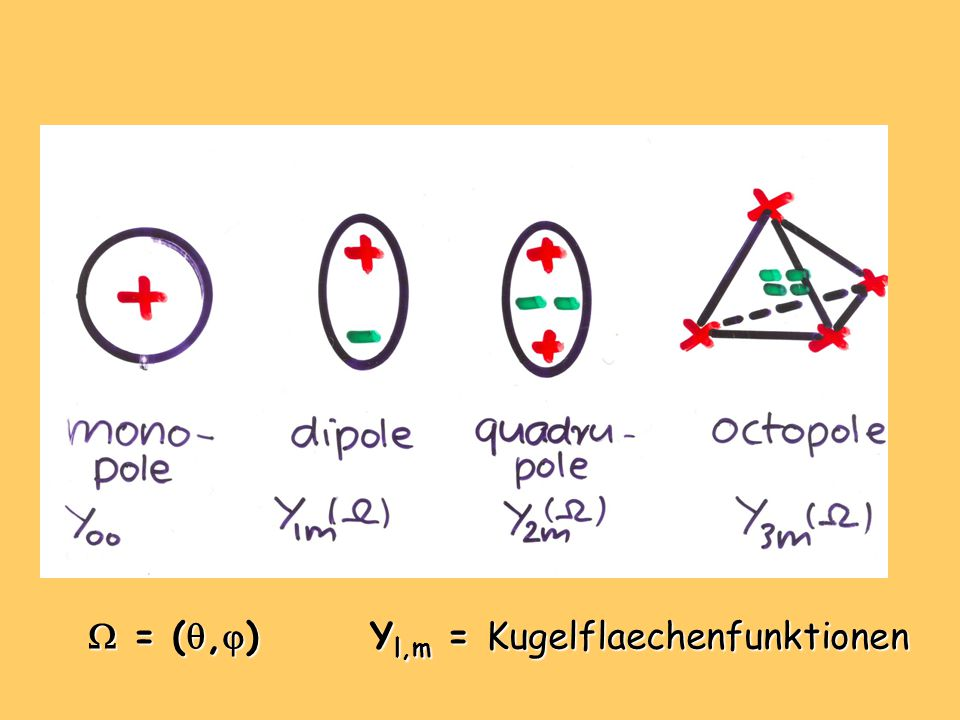  = ( ,  ) Y l,m = Kugelflaechenfunktionen