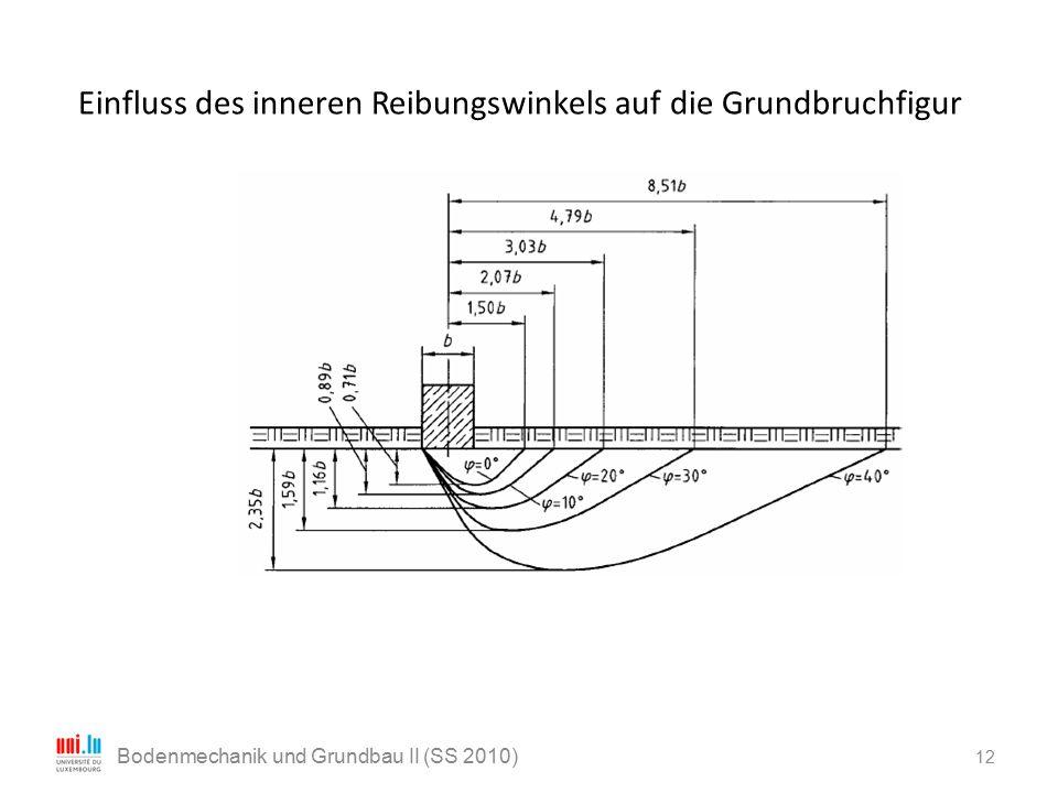 Einfluss des inneren Reibungswinkels auf die Grundbruchfigur 12 Bodenmechanik und Grundbau II (SS 2010)