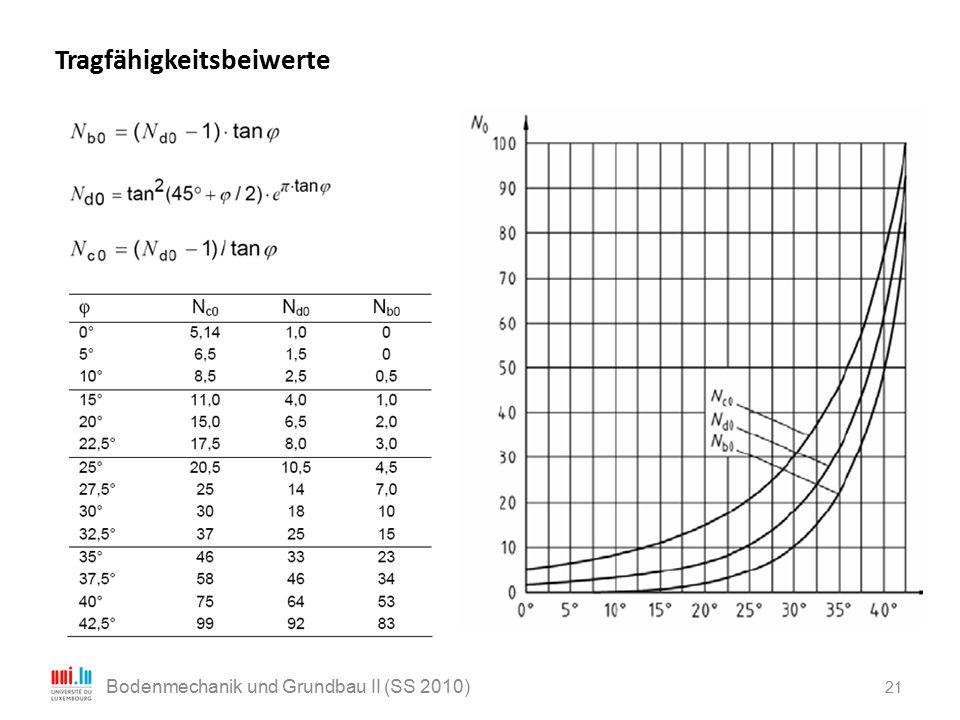 21 Bodenmechanik und Grundbau II (SS 2010) Tragfähigkeitsbeiwerte