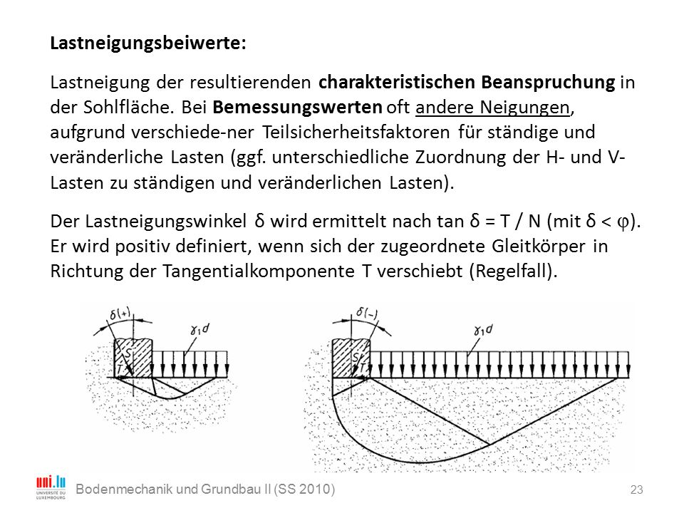 23 Bodenmechanik und Grundbau II (SS 2010) Lastneigungsbeiwerte: Lastneigung der resultierenden charakteristischen Beanspruchung in der Sohlfläche. Be