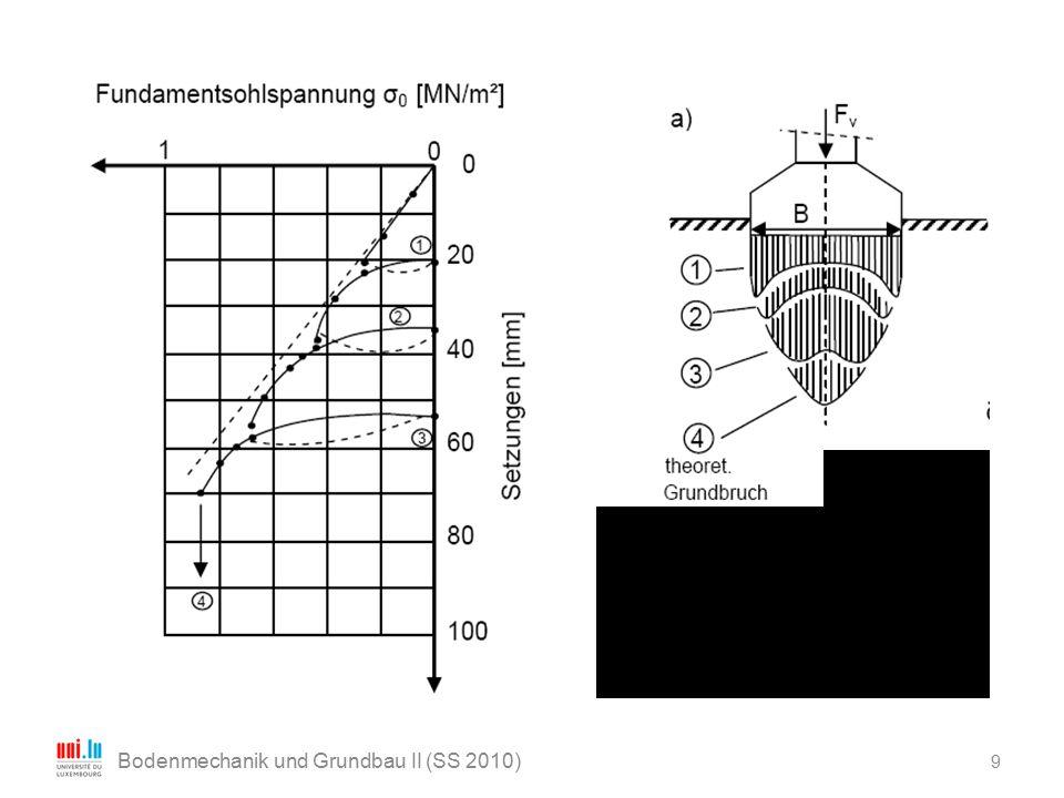 30 Bodenmechanik und Grundbau II (SS 2010) Bei der Grundbruchberechnung ist weiterhin zu beachten: - Die Berechnung der resultierenden Einwirkung bezieht sich auf die Höhe der Sohlfläche des Fundaments.
